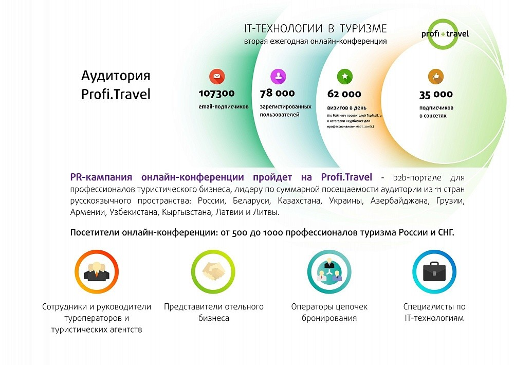 Презентация Profi+Travel